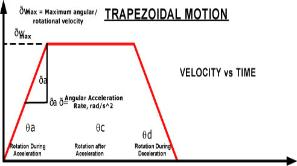 Trapezoidal Motion Velocity vs Time picture